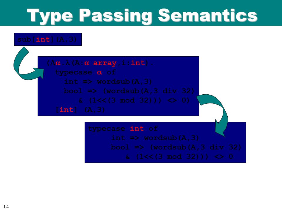 ICFP 98 06/08/9 9 14 Type Passing Semantics ( .