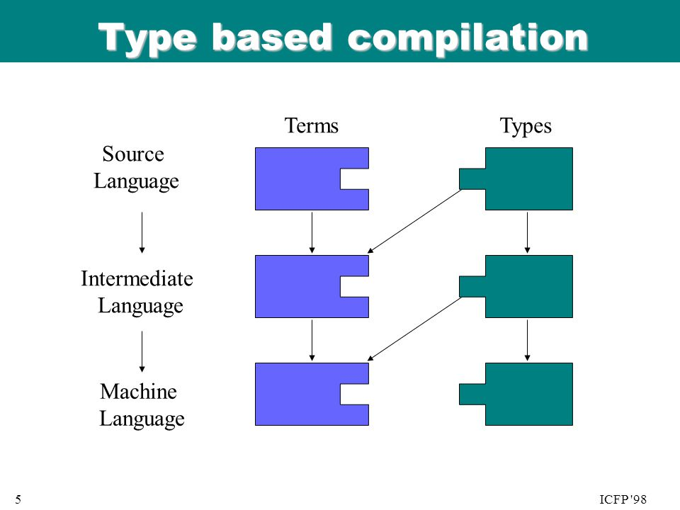 06/08/9 9 5ICFP 98 Type based compilation TermsTypes Source Language Intermediate Language Machine Language