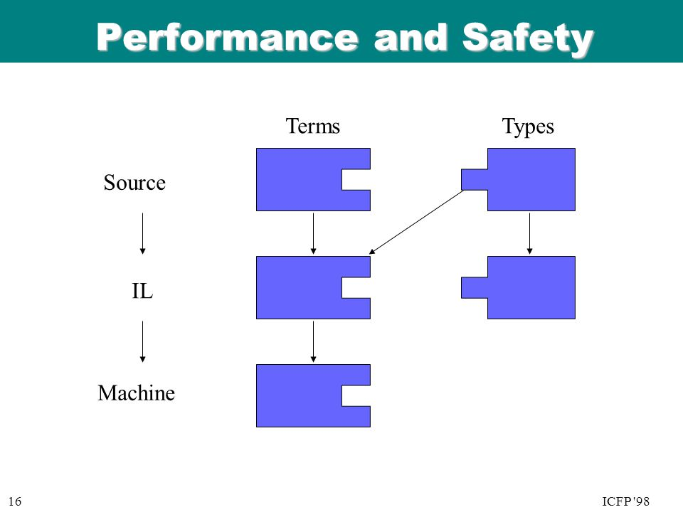 ICFP 98 06/08/9 9 16ICFP 98 Performance and Safety TermsTypes Source IL Machine