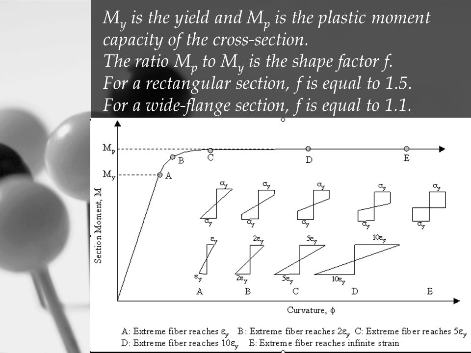 M y is the yield and M p is the plastic moment capacity of the cross-section. The ratio M p to M y is the shape factor f. For a rectangular section, f