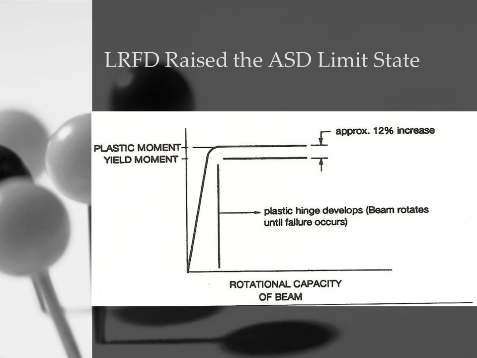LRFD Raised the ASD Limit State