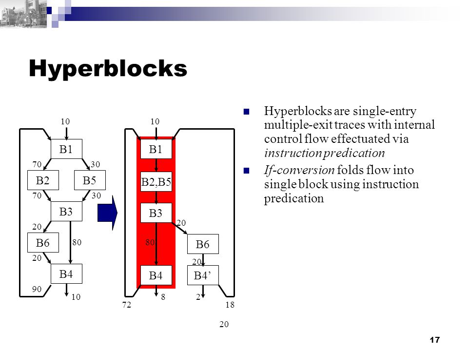 17 Hyperblocks Hyperblocks are single-entry multiple-exit traces with internal control flow effectuated via instruction predication If-conversion folds flow into single block using instruction predication B1 B2B5 B3 B6 B4 10 7030 7030 80 20 10 90 B1 B2,B5 B3 B6 B4 10 20 80 82 72 B4' 20 18 20