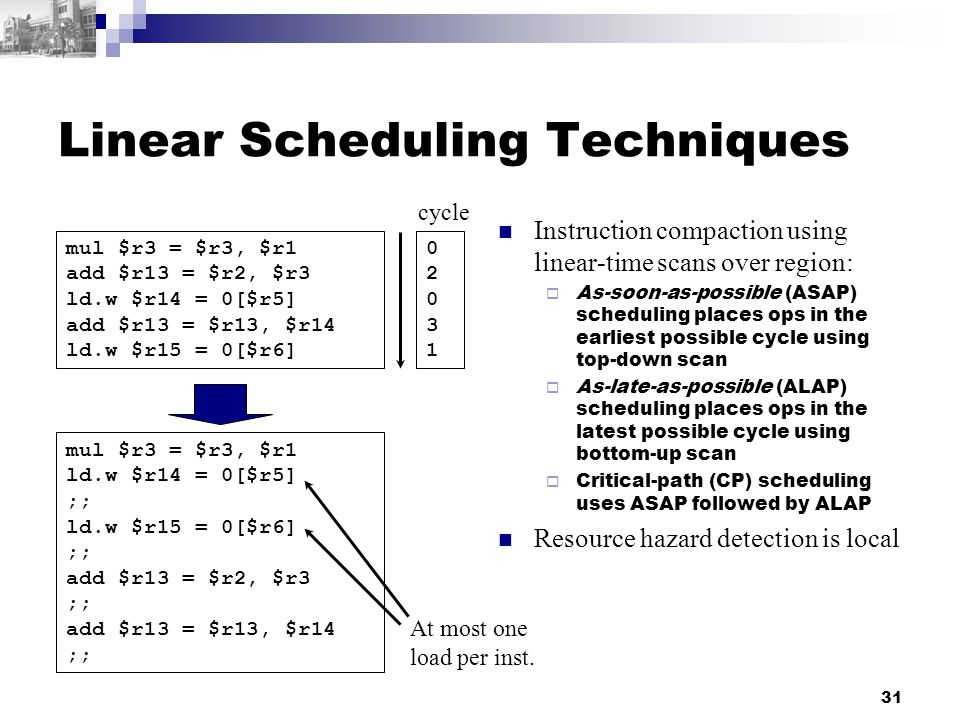 31 Linear Scheduling Techniques Instruction compaction using linear-time scans over region:  As-soon-as-possible (ASAP) scheduling places ops in the earliest possible cycle using top-down scan  As-late-as-possible (ALAP) scheduling places ops in the latest possible cycle using bottom-up scan  Critical-path (CP) scheduling uses ASAP followed by ALAP Resource hazard detection is local mul $r3 = $r3, $r1 add $r13 = $r2, $r3 ld.w $r14 = 0[$r5] add $r13 = $r13, $r14 ld.w $r15 = 0[$r6] 0203102031 cycle mul $r3 = $r3, $r1 ld.w $r14 = 0[$r5] ;; ld.w $r15 = 0[$r6] ;; add $r13 = $r2, $r3 ;; add $r13 = $r13, $r14 ;; At most one load per inst.