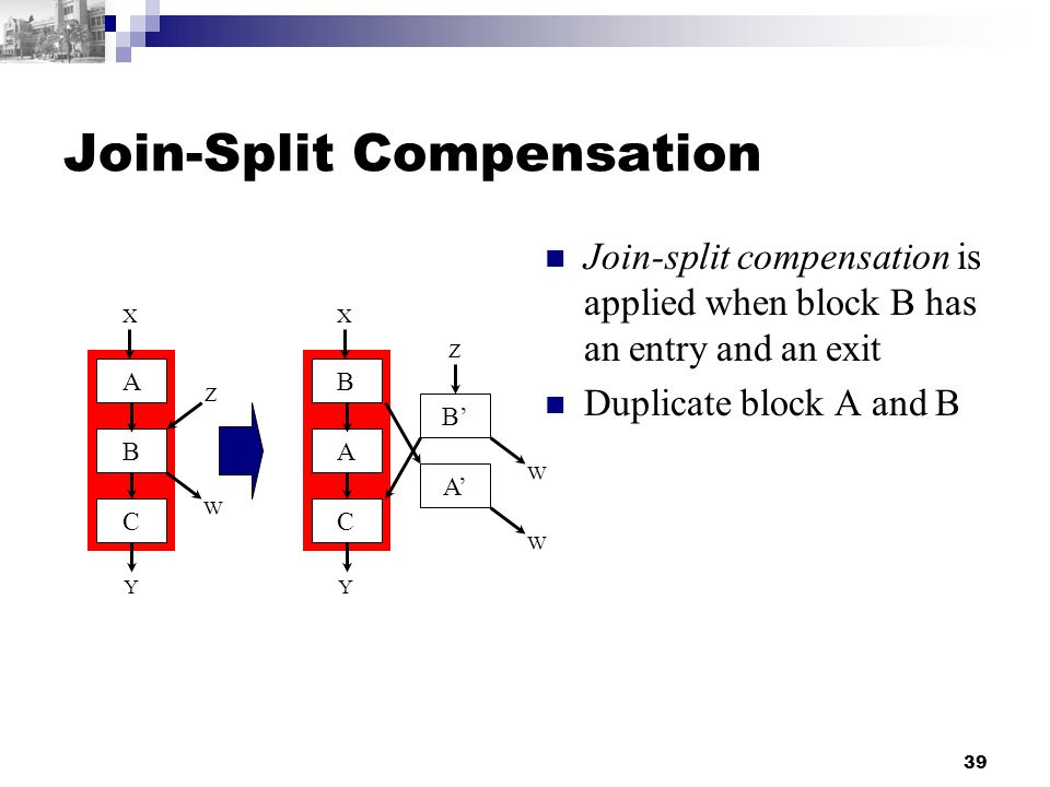 39 Join-Split Compensation Join-split compensation is applied when block B has an entry and an exit Duplicate block A and B B A X C Y A B X C Y A' W W B' Z Z W