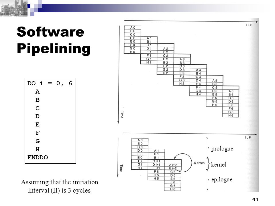 41 Software Pipelining DO i = 0, 6 A B C D E F G H ENDDO Assuming that the initiation interval (II) is 3 cycles prologue epilogue kernel