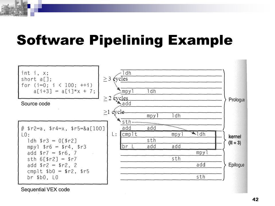 42 Software Pipelining Example > 3 cycles > 2 cycles >1 cycle