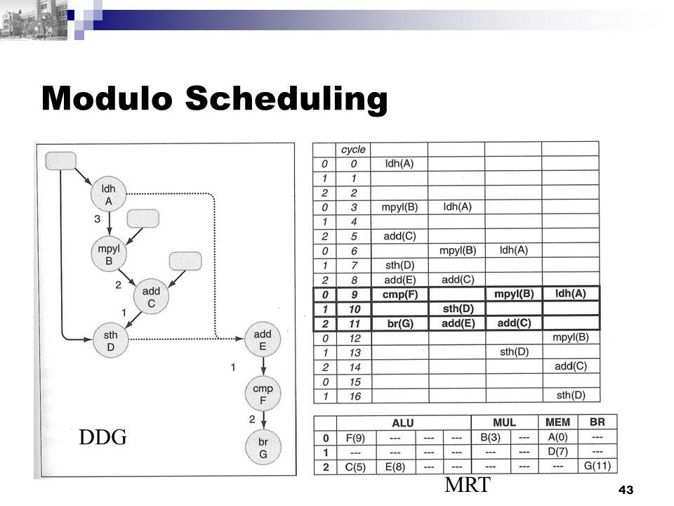 43 Modulo Scheduling DDG MRT