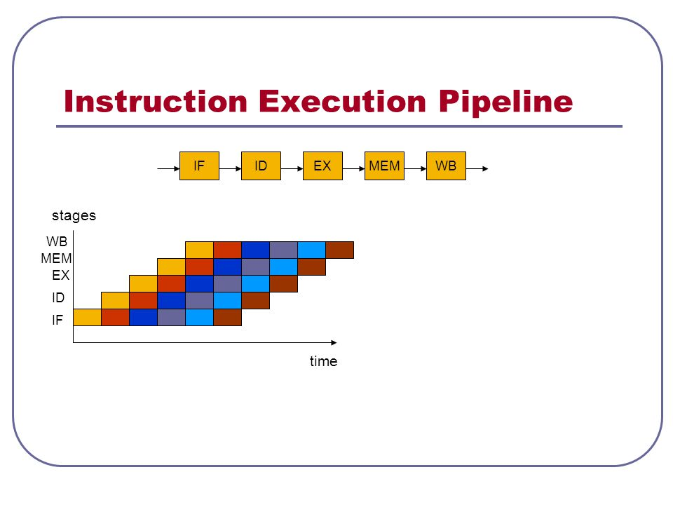 Instruction Execution Pipeline time stages IF WBMEMEXID WB MEM EX ID