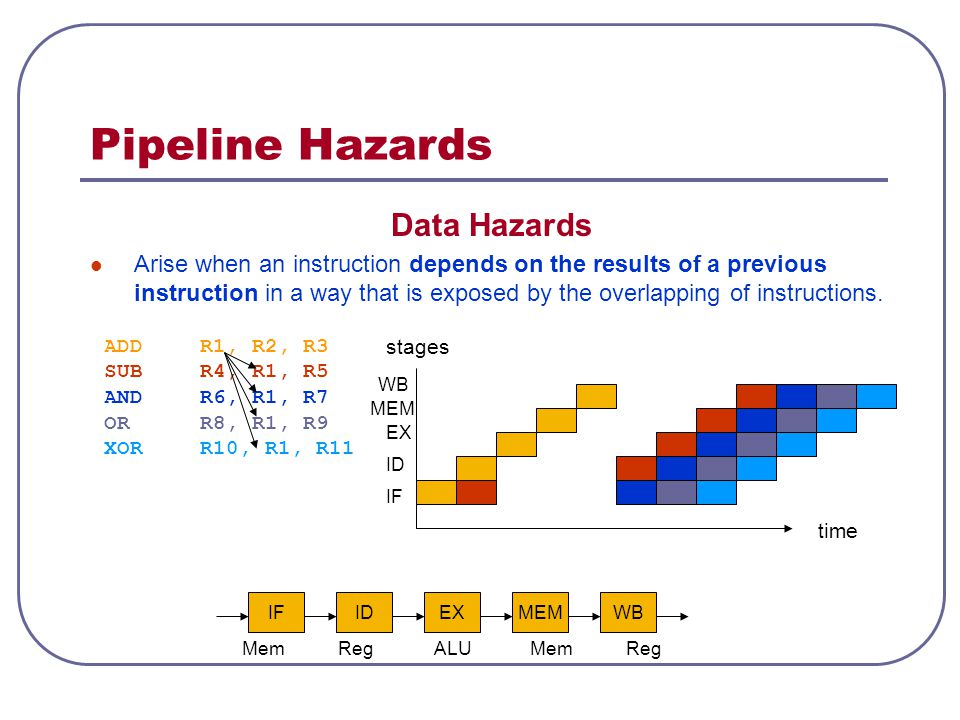 Pipeline Hazards Data Hazards Arise when an instruction depends on the results of a previous instruction in a way that is exposed by the overlapping o