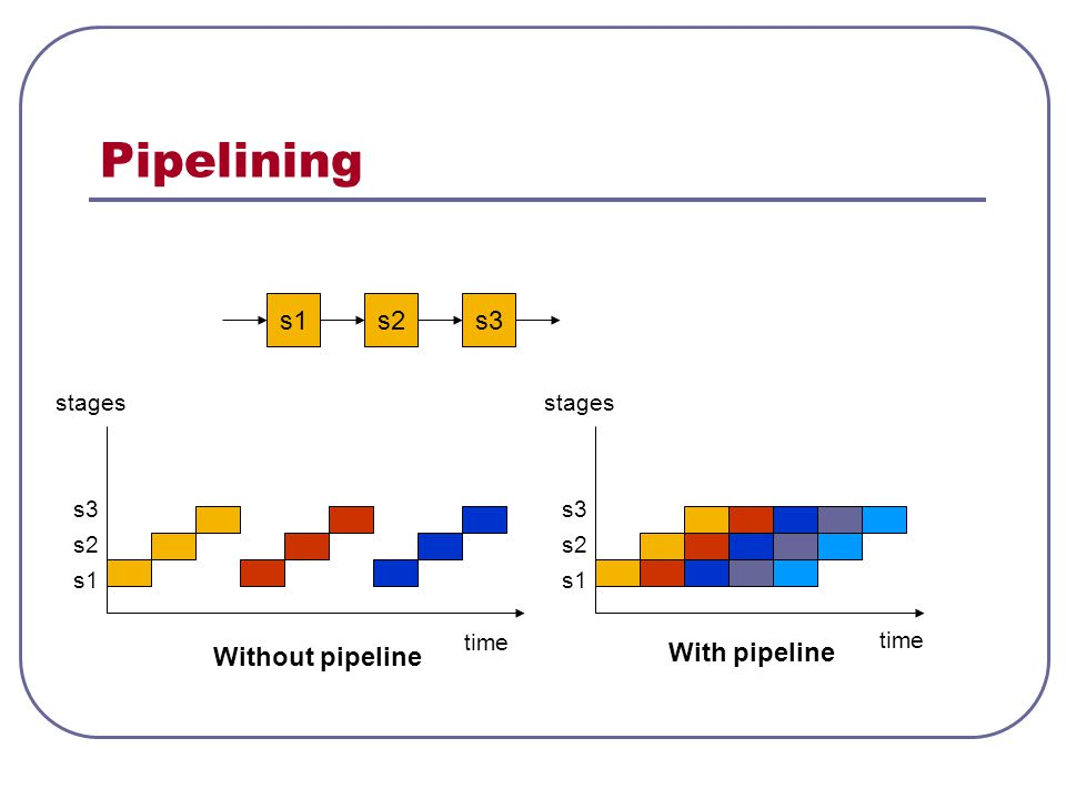 Pipelining s – stages n – tasks t – time per stage time stages s1 s2 s3 time stages s1 s2 s3 Without pipeline With pipeline T 1 = s.