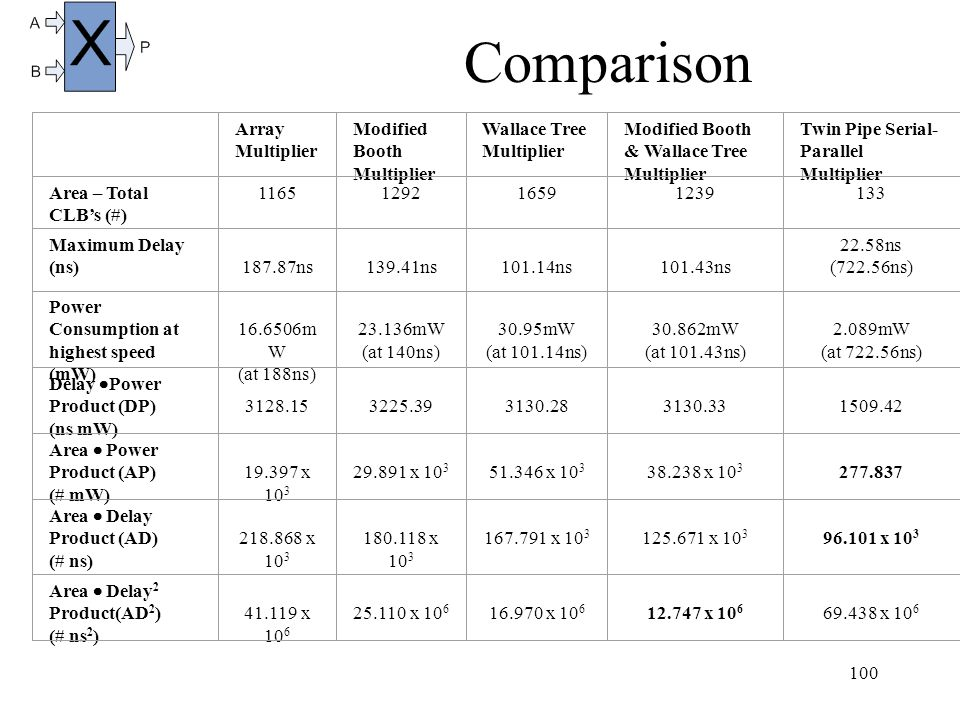 100 Comparison Array Multiplier Modified Booth Multiplier Wallace Tree Multiplier Modified Booth & Wallace Tree Multiplier Twin Pipe Serial- Parallel Multiplier Area – Total CLB's (#) 1165129216591239133 Maximum Delay (ns) 187.87ns 139.41ns 101.14ns 101.43ns 22.58ns (722.56ns) Power Consumption at highest speed (mW) 16.6506m W (at 188ns) 23.136mW (at 140ns) 30.95mW (at 101.14ns) 30.862mW (at 101.43ns) 2.089mW (at 722.56ns) Delay  Power Product (DP) (ns mW) 3128.15 3225.39 3130.28 3130.33 1509.42 Area  Power Product (AP) (# mW) 19.397 x 10 3 29.891 x 10 3 51.346 x 10 3 38.238 x 10 3 277.837 Area  Delay Product (AD) (# ns) 218.868 x 10 3 180.118 x 10 3 167.791 x 10 3 125.671 x 10 3 96.101 x 10 3 Area  Delay 2 Product(AD 2 ) (# ns 2 ) 41.119 x 10 6 25.110 x 10 6 16.970 x 10 6 12.747 x 10 6 69.438 x 10 6