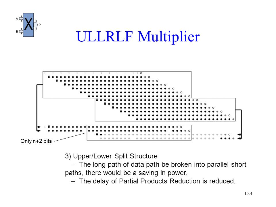 124 ULLRLF Multiplier 3) Upper/Lower Split Structure -- The long path of data path be broken into parallel short paths, there would be a saving in power.