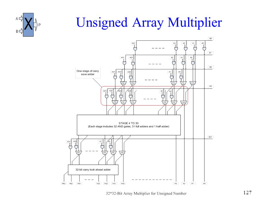 127 Unsigned Array Multiplier