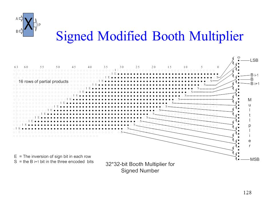 128 Signed Modified Booth Multiplier