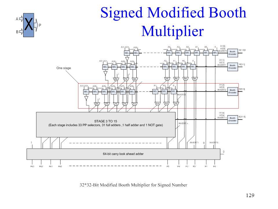 129 Signed Modified Booth Multiplier