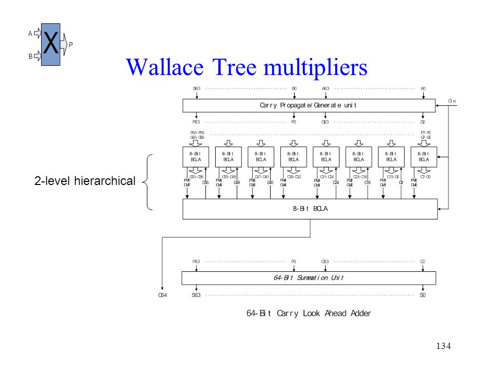 134 Wallace Tree multipliers 2-level hierarchical
