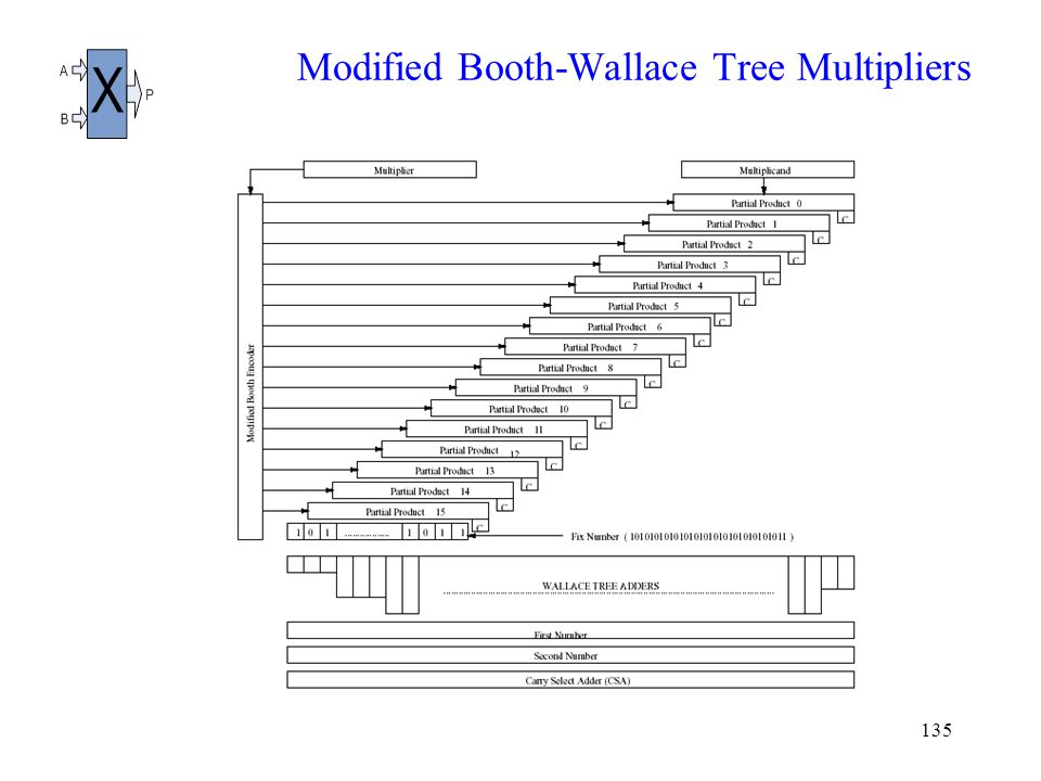 135 Modified Booth-Wallace Tree Multipliers