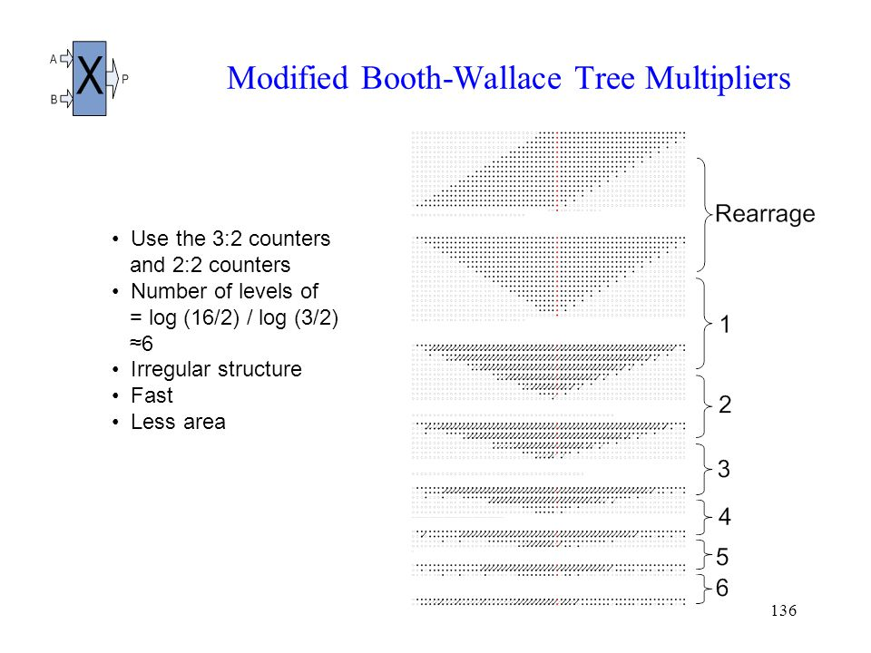 136 Modified Booth-Wallace Tree Multipliers Use the 3:2 counters and 2:2 counters Number of levels of = log (16/2) / log (3/2) ≈6 Irregular structure Fast Less area
