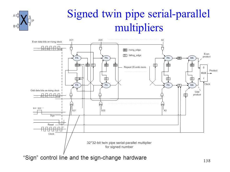 138 Signed twin pipe serial-parallel multipliers Sign control line and the sign-change hardware