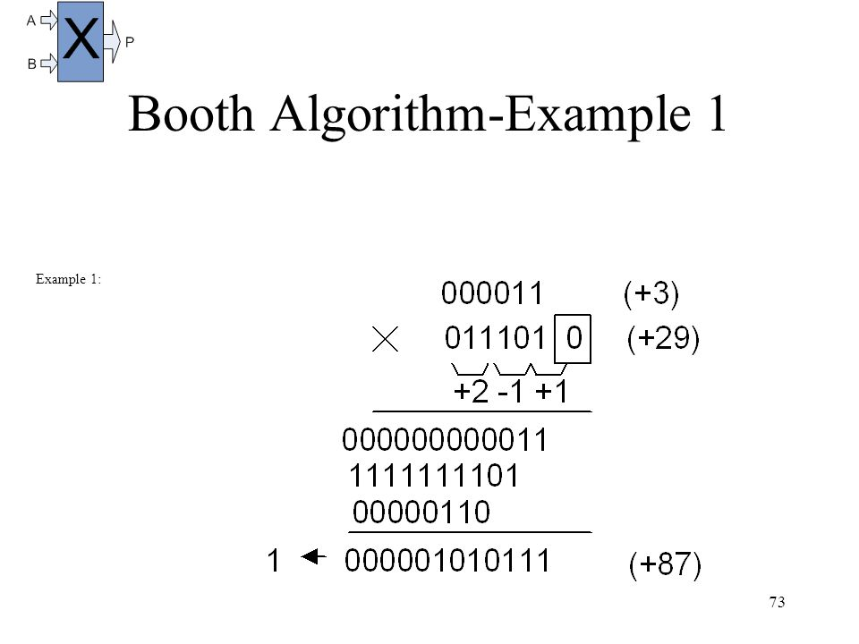 73 Booth Algorithm-Example 1 Example 1: