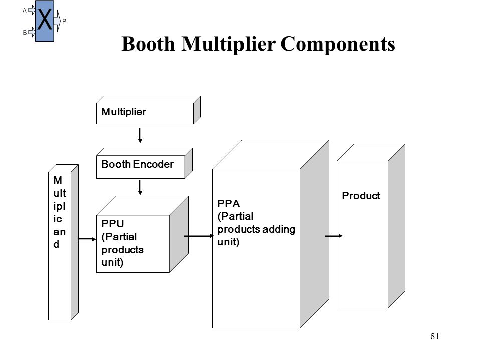 81 Booth Multiplier Components Multiplier M ult ipl ic an d Booth Encoder PPU (Partial products unit) PPA (Partial products adding unit) Product