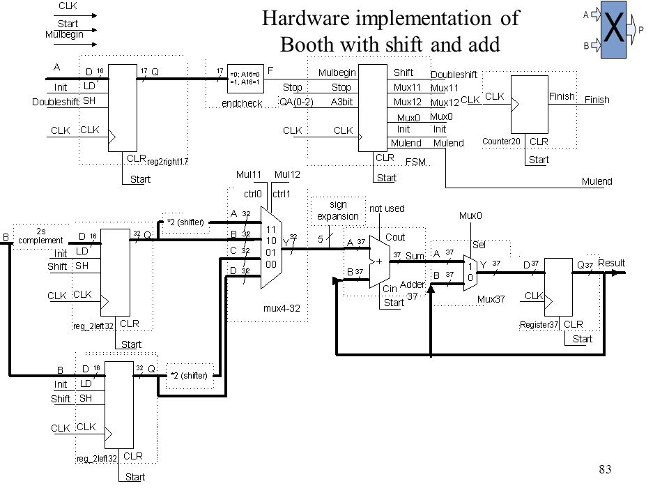 83 Hardware implementation of Booth with shift and add