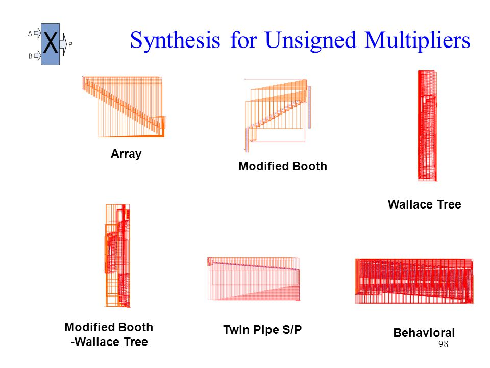 98 Synthesis for Unsigned Multipliers Array Modified Booth Wallace Tree Modified Booth -Wallace Tree Twin Pipe S/P Behavioral