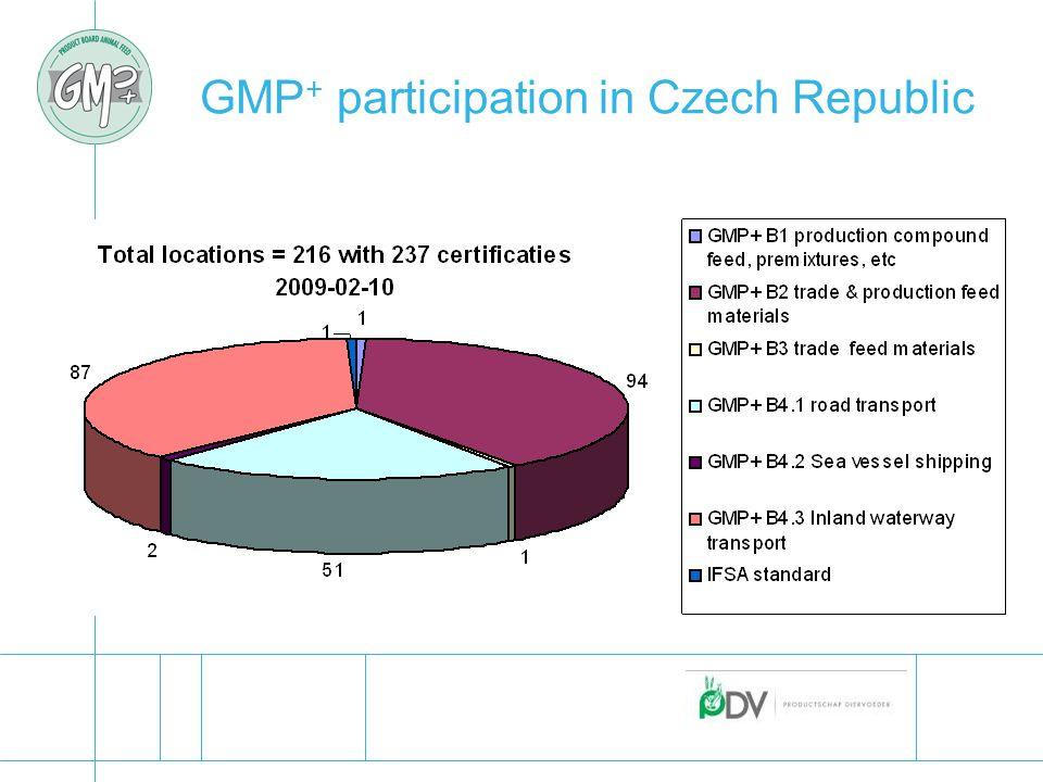 GMP + participation in Czech Republic