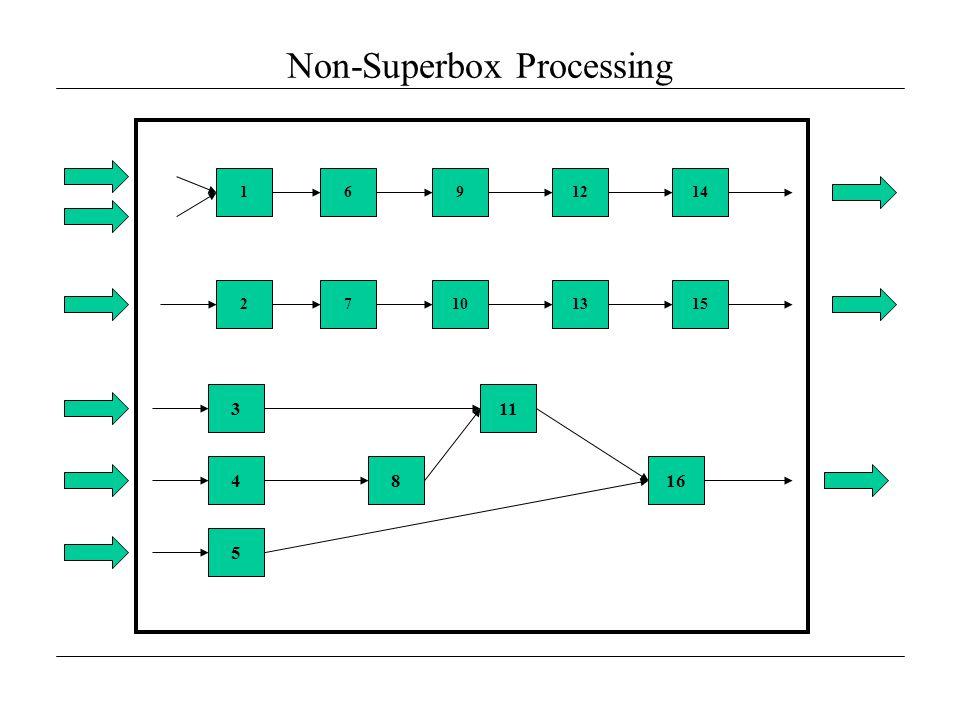 Non-Superbox Processing 3 8 11 16 1691214 27101315 4 5