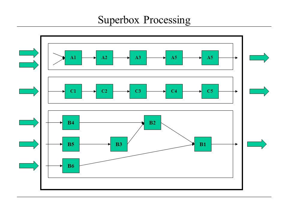 Superbox Processing B4 B3 B2 B1 A1A2A3A5 C1C2C3C4C5 B5 B6