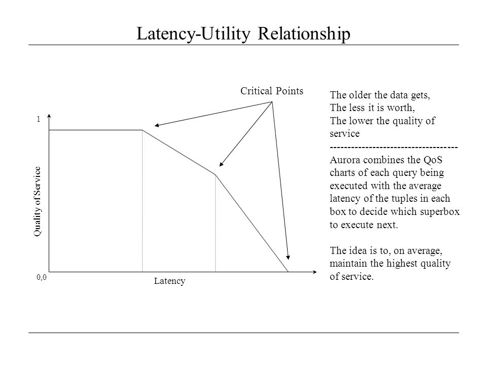 Latency-Utility Relationship Critical Points Latency Quality of Service 0,0 1 The older the data gets, The less it is worth, The lower the quality of