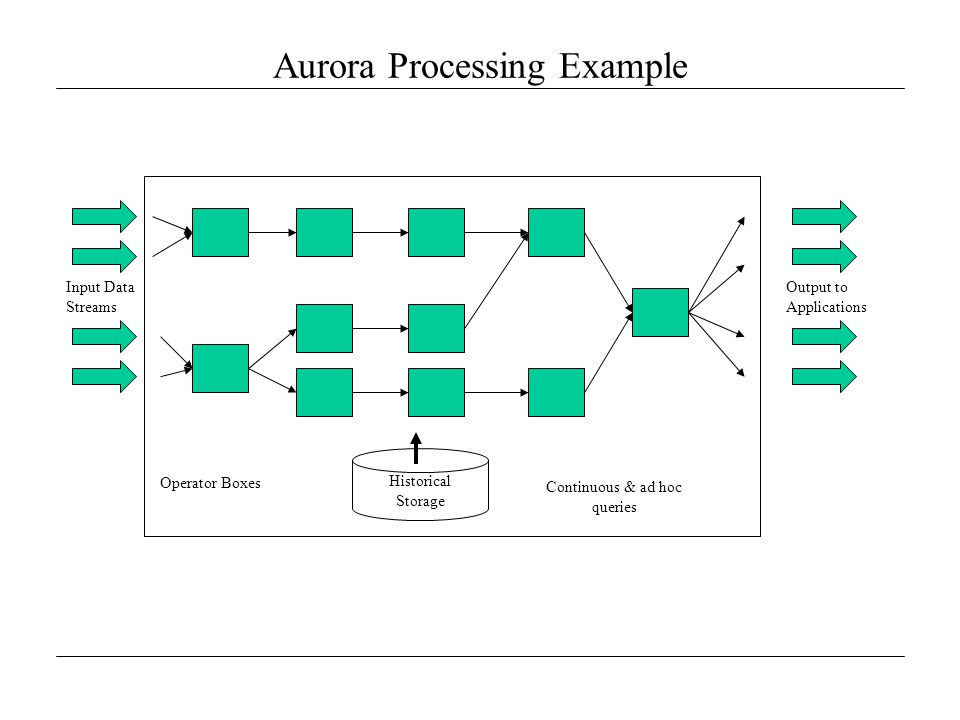 Aurora Processing Example Input Data Streams Output to Applications Operator Boxes Continuous & ad hoc queries Historical Storage