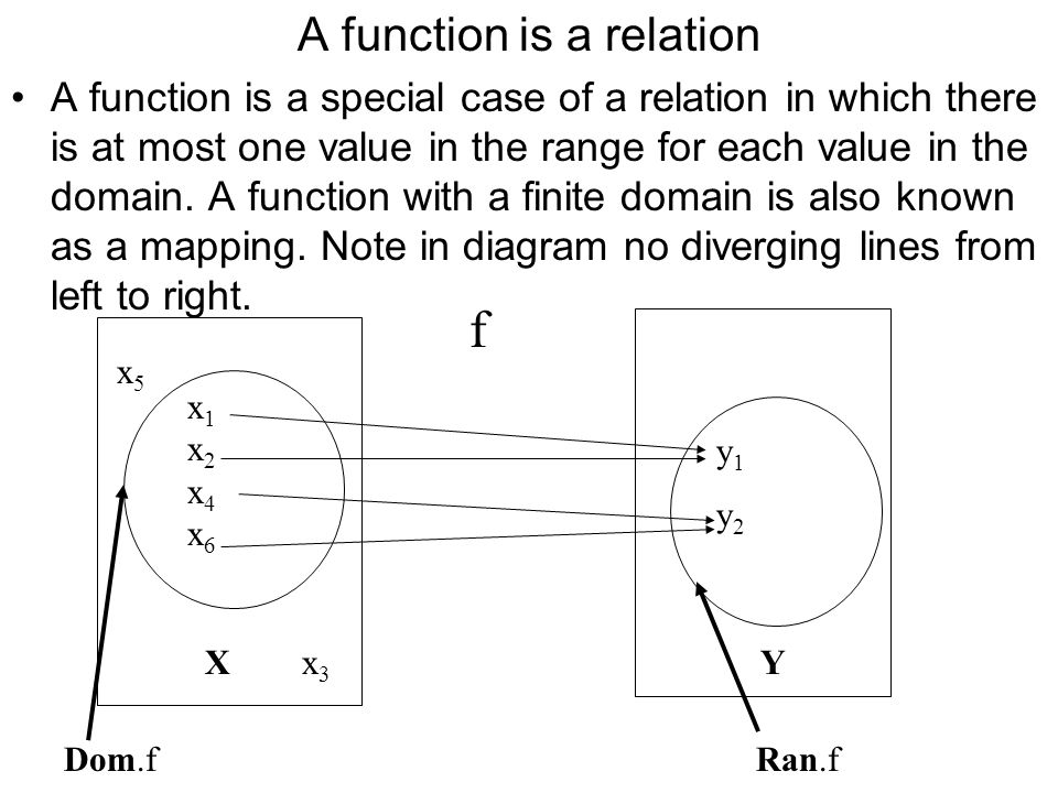 A function is a relation The function f:X  Y 'the function f, from X to Y' Is equivalent to relation X f Y with the restriction that for each x in the domain of f, f relates x to at most one y; x1x2x4x6x1x2x4x6 X y1y2y1y2 f Dom.f Ran.f Y x5x5 x3x3