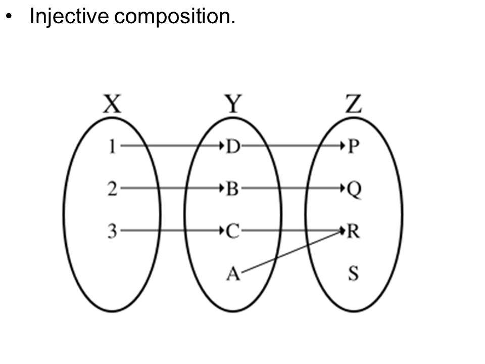 An Surjective functions 1. Two surjective functions A non-surjective function
