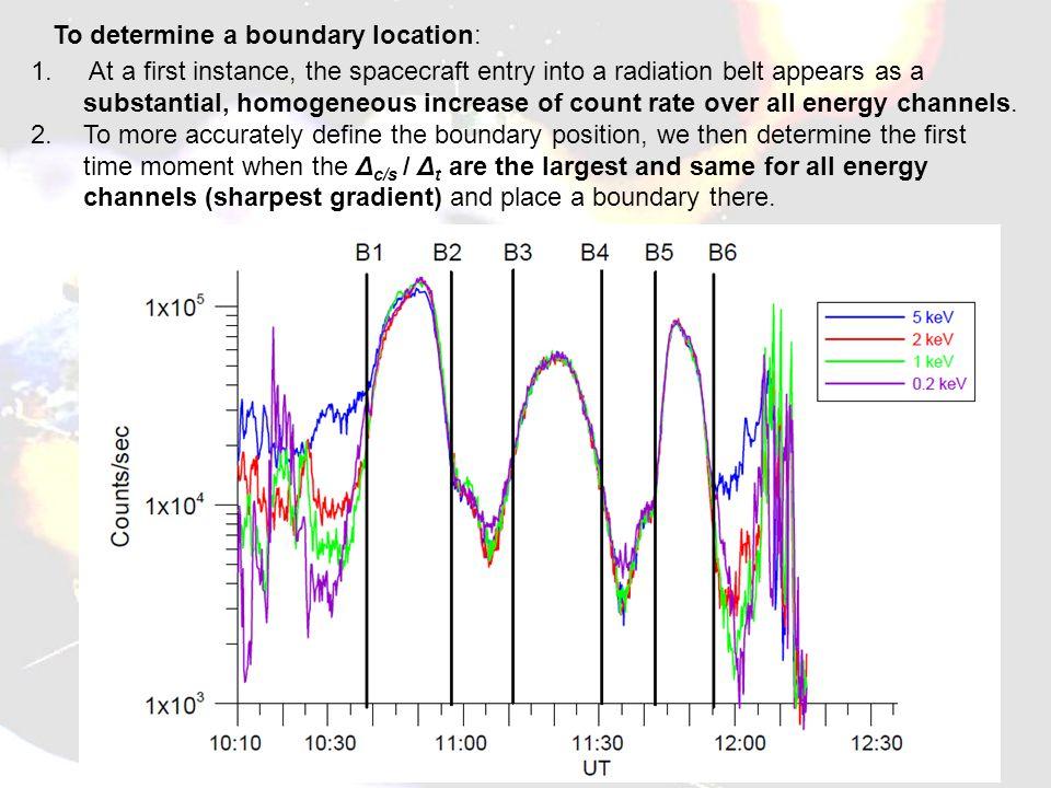 To determine a boundary location: 1.