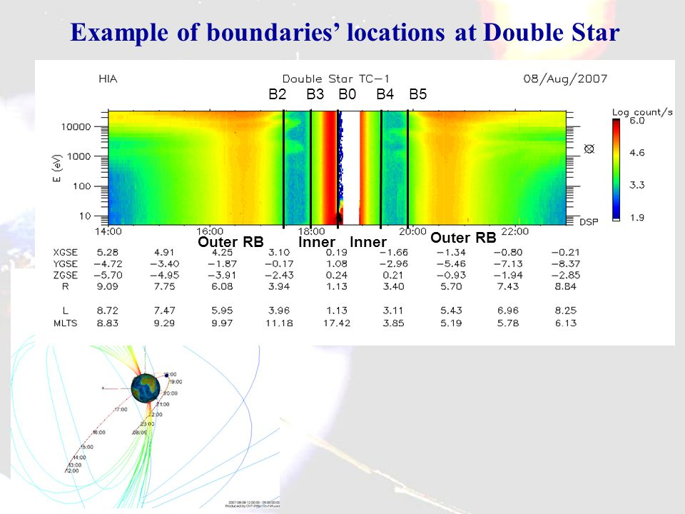 Example of boundaries' locations at Double Star B2B3B0B4B5 Outer RBInner Outer RB Inner