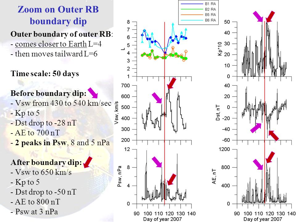 Zoom on Outer RB boundary dip Outer boundary of outer RB: - comes closer to Earth L=4 - then moves tailward L=6 Time scale: 50 days Before boundary dip: - Vsw from 430 to 540 km/sec - Kp to 5 - Dst drop to -28 nT - AE to 700 nT - 2 peaks in Psw, 8 and 5 nPa After boundary dip: - Vsw to 650 km/s - Kp to 5 - Dst drop to -50 nT - AE to 800 nT - Psw at 3 nPa