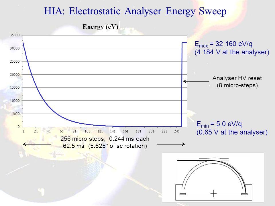 HIA: Electrostatic Analyser Energy Sweep 256 micro-steps, 0.244 ms each 62.5 ms (5.625° of sc rotation) E max = 32 160 eV/q (4 184 V at the analyser) E min = 5.0 eV/q (0.65 V at the analyser) Analyser HV reset (8 micro-steps)