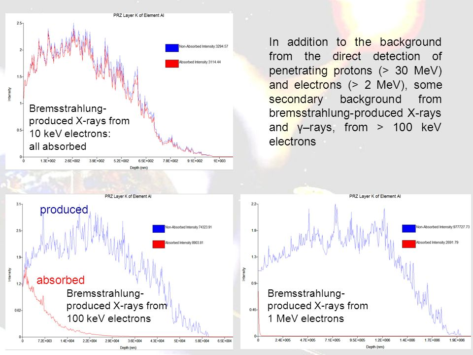 Bremsstrahlung- produced X-rays from 100 keV electrons Bremsstrahlung- produced X-rays from 10 keV electrons: all absorbed Bremsstrahlung- produced X-rays from 1 MeV electrons In addition to the background from the direct detection of penetrating protons (> 30 MeV) and electrons (> 2 MeV), some secondary background from bremsstrahlung-produced X-rays and γ–rays, from > 100 keV electrons produced absorbed
