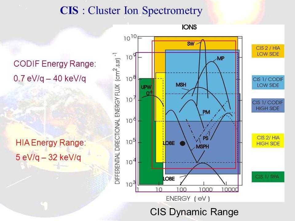 CODIF Energy Range: 0.7 eV/q – 40 keV/q HIA Energy Range: 5 eV/q – 32 keV/q CIS Dynamic Range CIS : Cluster Ion Spectrometry