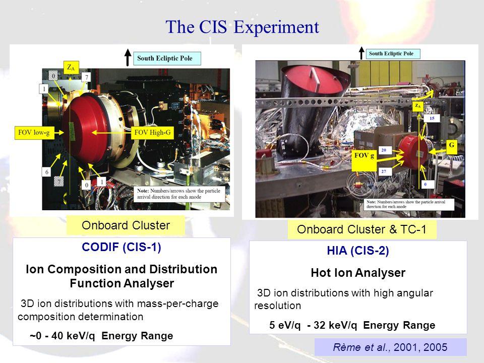 Cluster & TC-1: CIS / HIA: Hot Ion Analyser Ion 3-D distributions: E, , , t 5 eV/q - 32 keV/q i