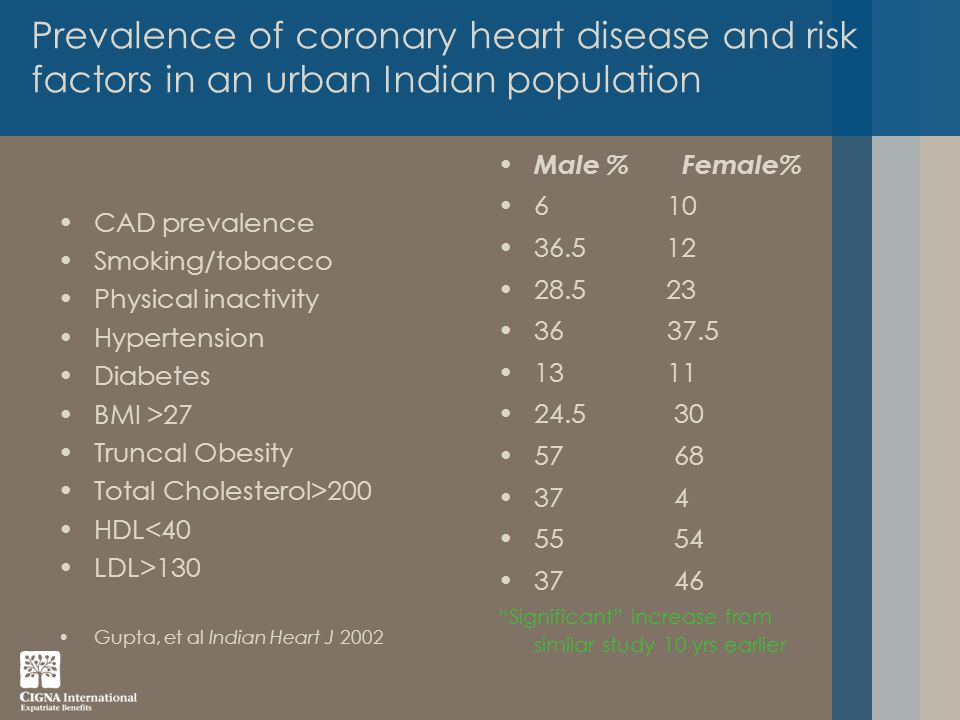 Prevalence of coronary heart disease and risk factors in an urban Indian population CAD prevalence Smoking/tobacco Physical inactivity Hypertension Diabetes BMI >27 Truncal Obesity Total Cholesterol>200 HDL<40 LDL>130 Gupta, et al Indian Heart J 2002 Male % Female% 6 10 36.5 12 28.5 23 36 37.5 13 11 24.5 30 57 68 37 4 55 54 37 46 Significant increase from similar study 10 yrs earlier