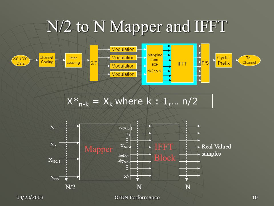 04/23/2003 OFDM Performance 10 N/2 to N Mapper and IFFT IFFT Block Real Valued samples N N/2 Mapper Re(X N/2 ) X1X1 X N/2-1 Im(X N/ 2 ) X * N/2-1 N X*1X*1 X1X1 X2X2 X N/2-1 X N/2 Channel Coding Inter Leaving S/P Modulation IFFT P/S Cyclic Prefix Source Data To Channel Mapping from size N/2 to N X* n-k = X k where k : 1,… n/2