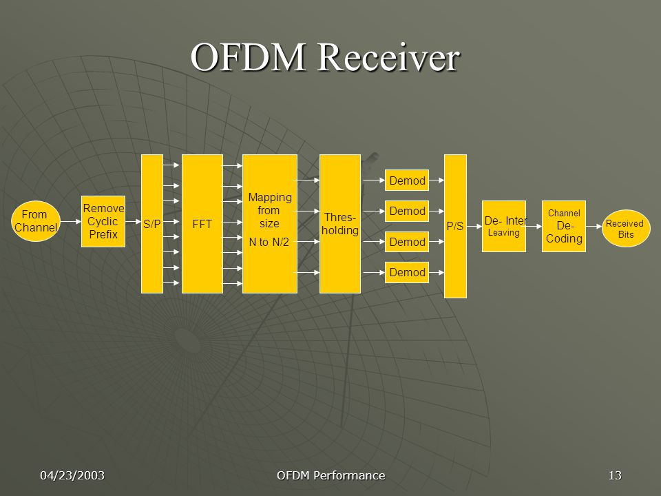 04/23/2003 OFDM Performance 13 OFDM Receiver Channel De- Coding De- Inter Leaving Demod FFT P/S Remove Cyclic Prefix Mapping from size N to N/2 From Channel Received Bits Thres- holding S/P