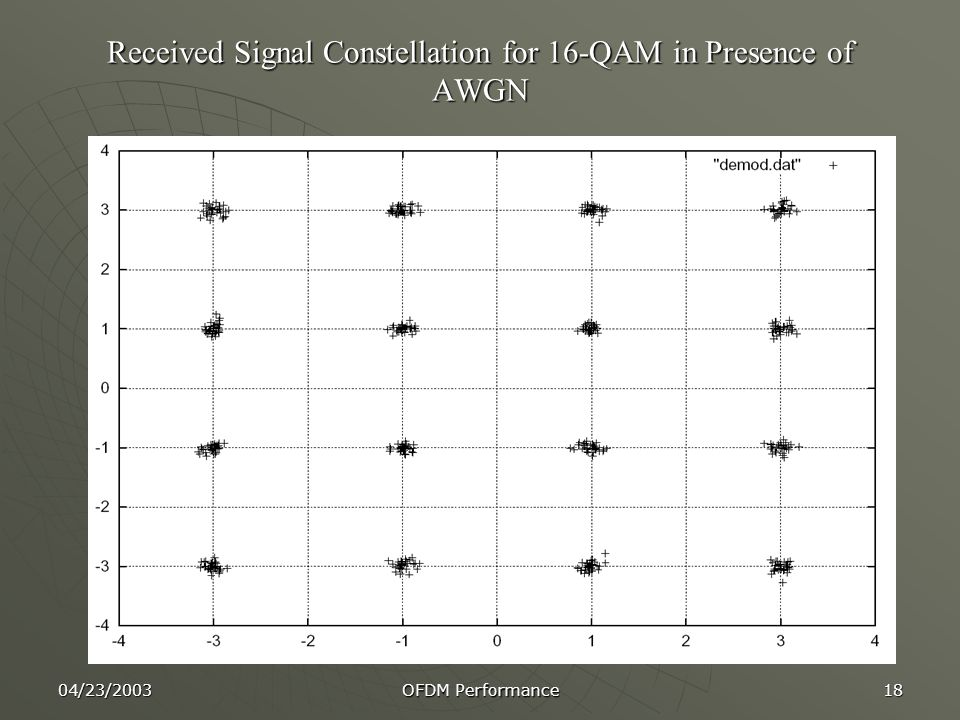 04/23/2003 OFDM Performance 18 Received Signal Constellation for 16-QAM in Presence of AWGN