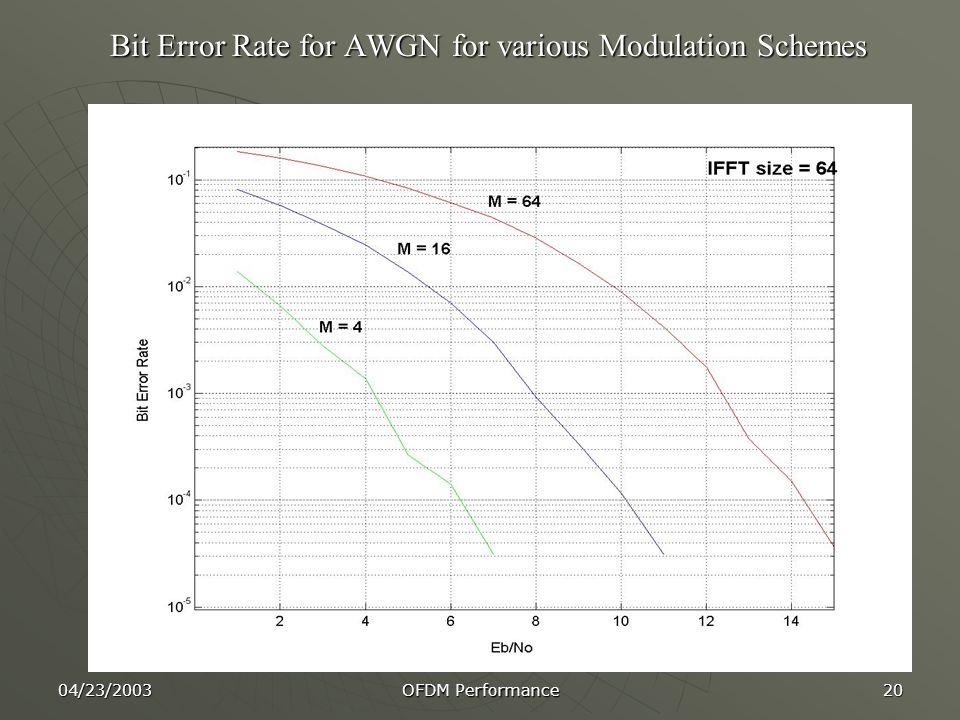 04/23/2003 OFDM Performance 20 Bit Error Rate for AWGN for various Modulation Schemes