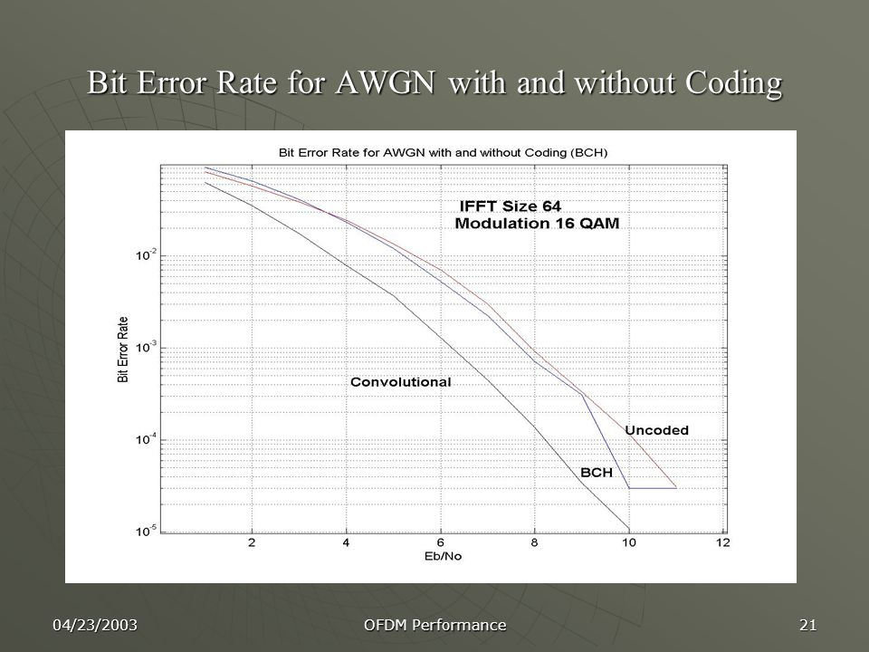 04/23/2003 OFDM Performance 21 Bit Error Rate for AWGN with and without Coding
