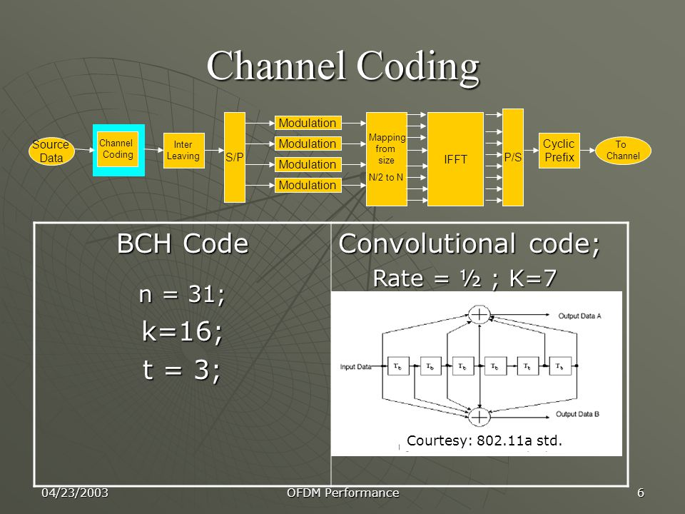 04/23/2003 OFDM Performance 6 Channel Coding Channel Coding Inter Leaving S/P Modulation IFFT P/S Cyclic Prefix Mapping from size N/2 to N Source Data To Channel BCH Code n = 31; k=16; t = 3; Convolutional code; Rate = ½ ; K=7 Courtesy: 802.11a std.