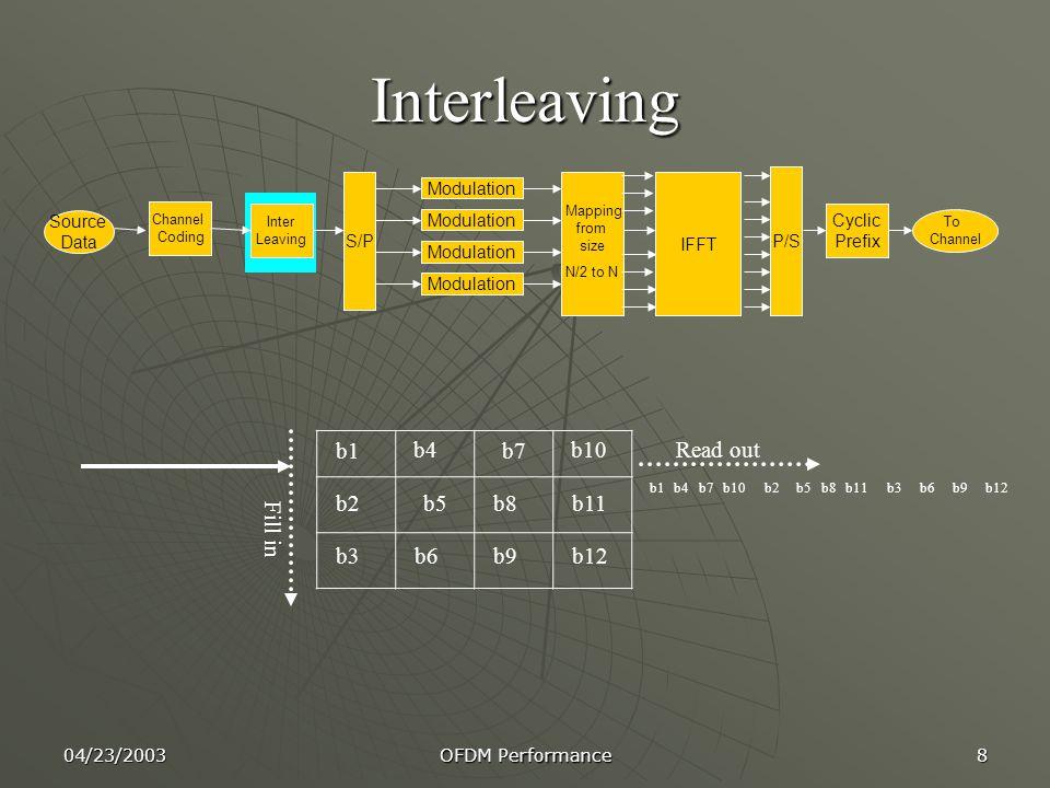 04/23/2003 OFDM Performance 8 Interleaving b1 b2 b3 b5 b4 b8 b9 b10 b6 b7 b12 b11 Read out Fill in b1b4b7b2b10b5b11b8b9b3b6b12 Channel Coding Inter Leaving S/P Modulation IFFT P/S Cyclic Prefix Mapping from size N/2 to N Source Data To Channel