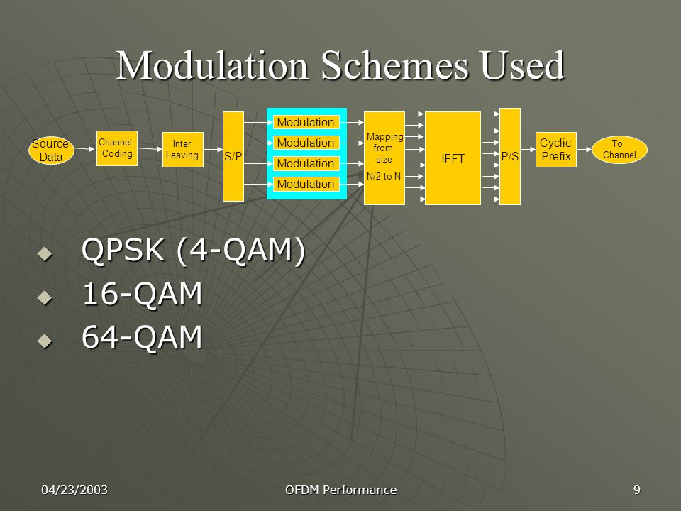 04/23/2003 OFDM Performance 9 Modulation Schemes Used  QPSK (4-QAM)  16-QAM  64-QAM Channel Coding Inter Leaving S/P Modulation IFFT P/S Cyclic Prefix Mapping from size N/2 to N Source Data To Channel